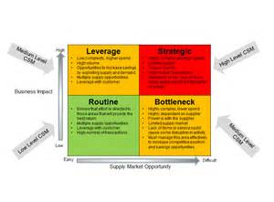 contract risk assessment template graphics for supplier segmentation graphics www