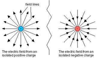 What Is The Electric Charge Of A Proton Electric Field