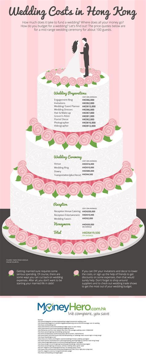 Average Food Cost For 100 Person Wedding   Food