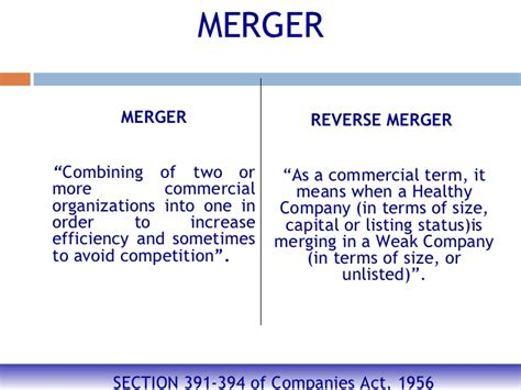 Mergers And Acquisitions Ppt For Mba by Corporate Restructuring Ppt Mba