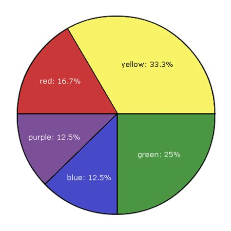 percentage of eye colors slimbolala pie chart of each color s percentage of the