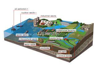 Pembuangan Air 1 5 By Selviquarium artikel ipa pengelolaan pencemaran air