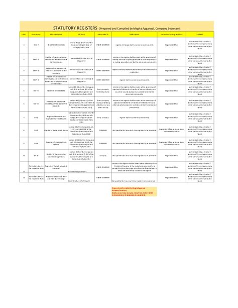 section 94 of companies act list of statutory registers under companies act 2013