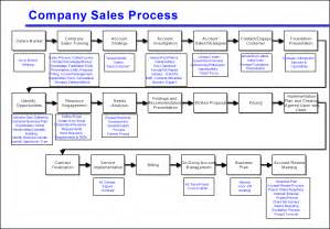 Process Steps Template by Avoid The Four Most Common Mistakes Of Sales Process Mapping