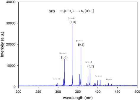 spectrum 3 the best emission spectrum in the 200 500 nm range collected at the top of the plasma jet scientific image