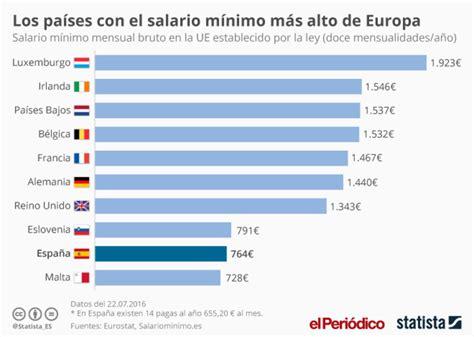 cual se el salario por hora para domesticas en 2016 espa 241 a a la cola de europa en t 233 rminos de salario m 237 nimo