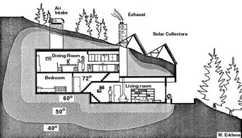 underground house plan dream homes pinterest i d live in this underground house let s start digging