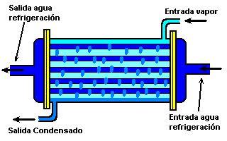 funcion de un barco a vapor opiniones de condensador termodinamica
