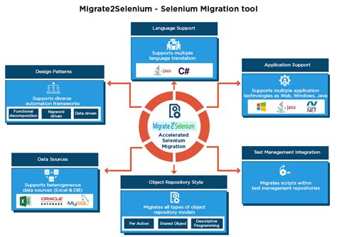 Selenium Testing Specialists For Development Of Automation Frameworks Selenium Automation Estimation Template