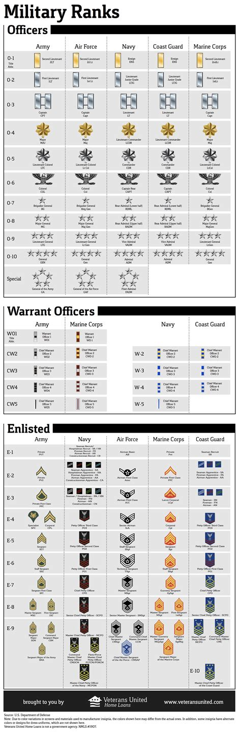 current us army rank structure military rank chart common sense evaluation