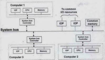 Penulisan Alamat Di Lop by Sistem I O Pada Komputer