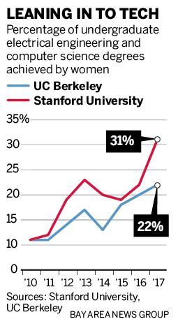 Uc Berkeley Cs Harvard Mba Gpa by How Stanford Berkeley Turned Out More Grads For Tech