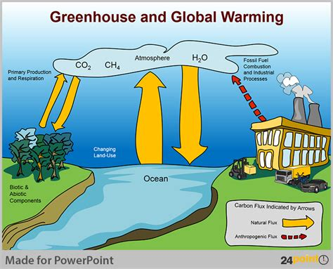 global warming diagram essay on environmental pollution for class 7th ghost