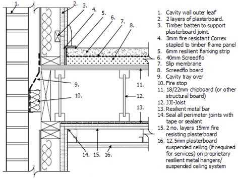 JJI Joists : JJ ScreedFlo