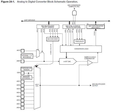 atmega328 block diagram avr 1 1v adc reference voltage electrical