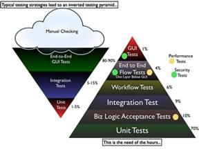 187 inverting the testing pyramid 187 managed chaos by naresh jain