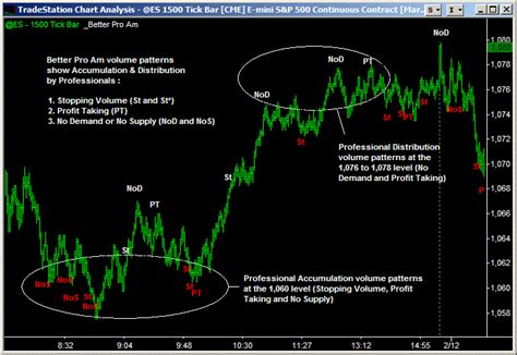 stock accumulation pattern what does a m pattern mean in trading stocks accumulation