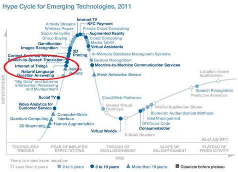 gartner hype cycle of things makes the list