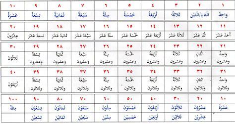 benci tapi rindu dalam bahasa arab azzam