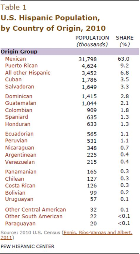 list of speaking country u s hispanic country of origin counts for nation top 30
