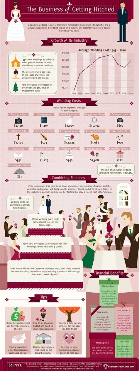average wedding cake cost mn a great wedding infographic average wedding vendors prices cake cost reception cost florist