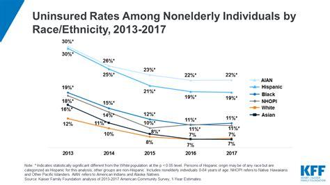 health coverage  race  ethnicity
