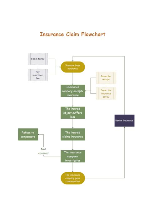 Easy Floor Plan Design by Insurance Claim Flowchart Examples And Templates