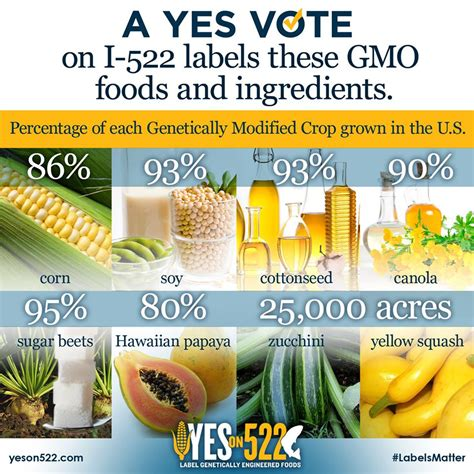 confused yes on 522 gmo food labeling or no wa voters will decide nov 5th figswithbri monsanto contaminated the food you ate today with unlabelled gmo s 12160 social network