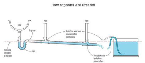 below grade sink drain maximum length for fixture drains jlc codes and