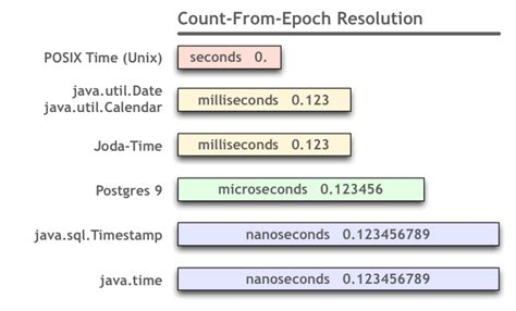date format converter in java converting long to date in java returns 1970 stack overflow