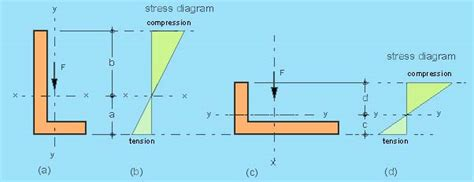 section modulus of angle section properties