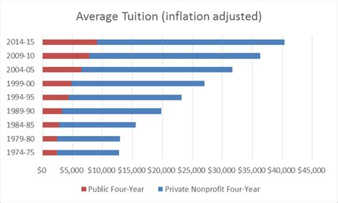 does tuition and fees include room and board costs and student loans the dismal current state tide
