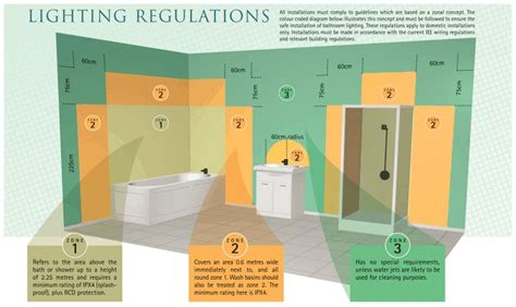 Shower Vone 1 lighting regulations