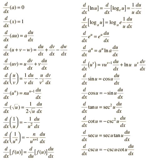 Derivatives Table definite integrals