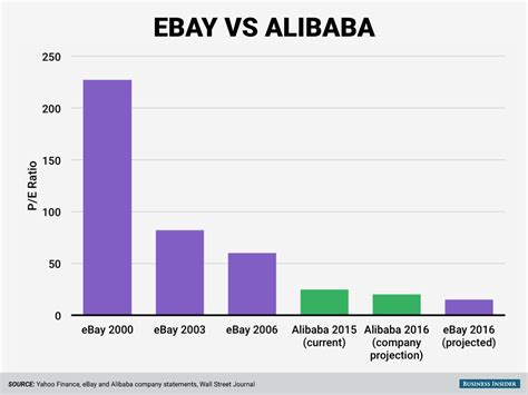 ebay shares barron s said alibaba s numbers look unreal we looked