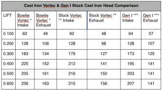 a guide to vortec vs oe small block chevy heads onedirt