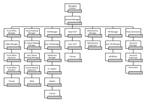 organizational chart of a hotel front office 29 cool