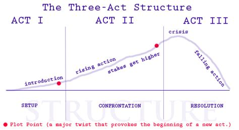 film it plot the three act structure