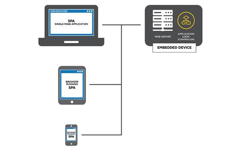 design application server modern ui design for the industrial internet of things