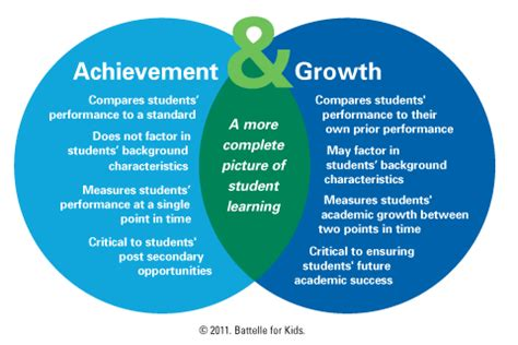 How To Measure The Accomplishment Of The Student Dr Ir | image gallery student growth