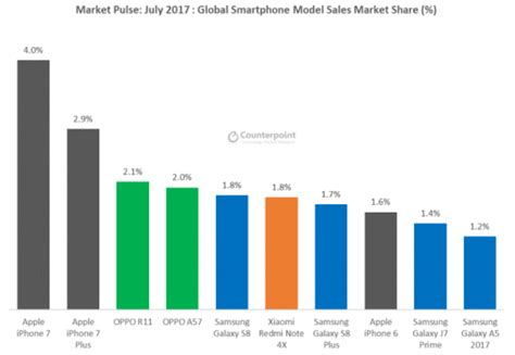 what is popular in 2017 huawei has surpassed apple as the world s second largest