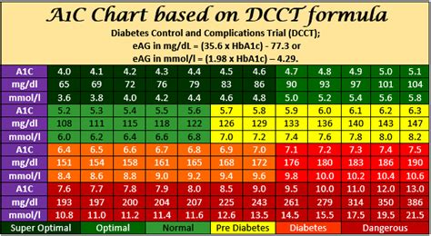 wont  glucose fall keto blood sugar chart