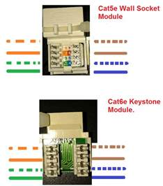 cat5e wall socket to keystone module avforums