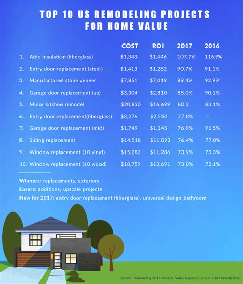 Top 10 Home Improvements That Remodel Or Replace Top 10 Roi Opportunities In Popular