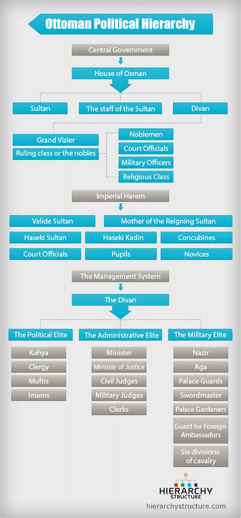ottoman empire government system ottoman political structure hierarchy ottoman political