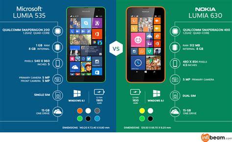 Microsoft Lumia 535 mobile phones jigar gondalia s