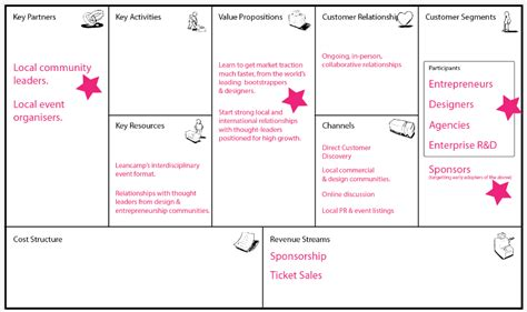 business plan canvas template image gallery lean startup canvas