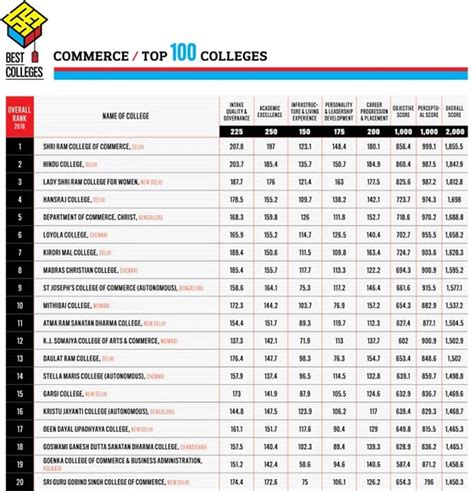 Srcc Mba 2018 by 2018 S Top 20 Commerce Colleges Rediff Get Ahead