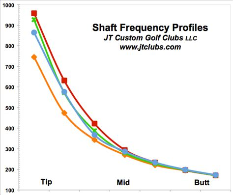 frequency swing jtclubs golf club fitting and golf swing mechanics blog
