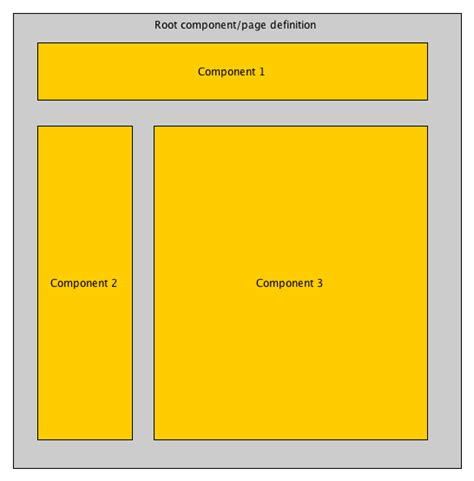 page layout meaning tip of the day sharing information between hst components